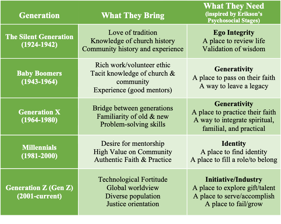 Graph of Generations, their gifts, and their needs within a local church.